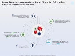 Survey Reveals Passengers Want Social Distancing Least Comfortable Ppt Slides