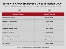 Survey To Know Employees Dissatisfaction Level Programs Ppt Powerpoint Presentation Gallery