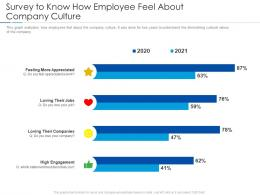 Survey To Know How Employee Feel About Company Culture Improving Workplace Culture Ppt Mockup