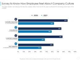 Survey To Know How Employee Feel About Company Culture Leaders Guide To Corporate Culture Ppt Microsoft