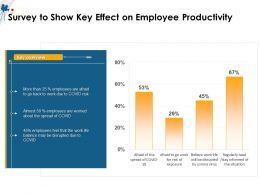 Survey To Show Key Effect On Employee Productivity M1507 Ppt Powerpoint Presentation Icon Ideas