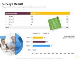 Surveys Result Brand Renovating Ppt Themes