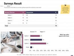 Surveys Result Rebranding And Relaunching Ppt Graphics