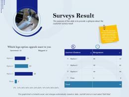 Surveys Result Rebranding Approach Ppt Infographics