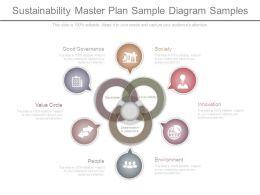 Sustainability Master Plan Sample Diagram Samples