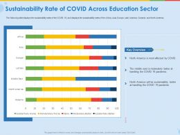 Sustainability Rate Of Covid Across Education Sector Ppt File Elements