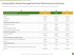 Sustainability Waste Management Key Performance Indicators Industrial Waste Management