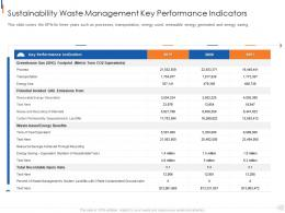 Sustainability Waste Management Key Performance Indicators Municipal Solid Waste Management Ppt Grid
