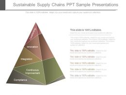 Sustainable Supply Chains Ppt Sample Presentations
