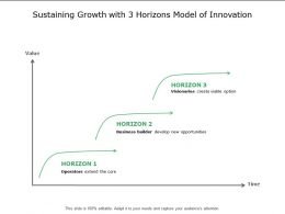 Sustaining Growth With 3 Horizons Model Of Innovation