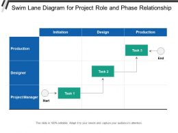 Swim Lane Diagram For Project Role And Phase Relationship