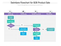 Swimlane Flowchart For B2b Product Sale