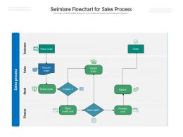 Swimlane Flowchart For Sales Process