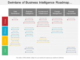 Swimlane Of Business Intelligence Roadmap Include Data Governance Change Management And Process Improvement