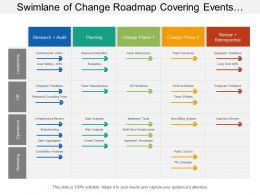 Swimlane Of Change Roadmap Covering Events Of Planning Operation And Marketing
