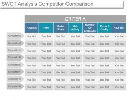 Swot Analysis Competitor Comparison Ppt Presentation
