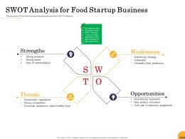 SWOT Analysis For Food Startup Business Ppt Powerpoint Presentation Portfolio