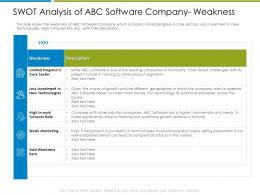 Swot Analysis Of ABC Software Increase Employee Churn Rate It Industry Ppt Gallery Show