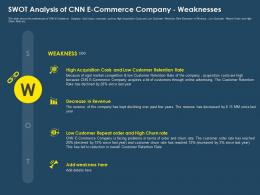 Swot Analysis Of CNN E Commerce Company Weaknesses Ppt Icons