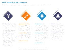 Swot Analysis Of The Company Leadership Ppt Powerpoint Presentation Icon