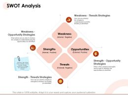 Swot Analysis Strengths Minimize Ppt Powerpoint Presentation Influencers