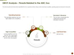 SWOT Analysis Threats Related To The Abc Zoo Strategies Overcome Challenge Of Declining