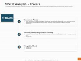 Swot Analysis Threats Sales Profitability Decrease Telecom Company Ppt Icon Templates