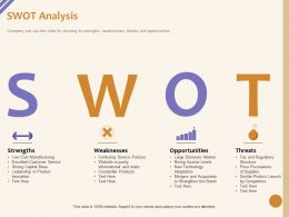 SWOT Analysis Weaknesses M1054 Ppt Powerpoint Presentation Inspiration Grid