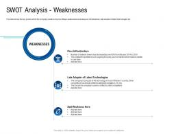 Swot Analysis Weaknesses Poor Network Infrastructure Of A Telecom Company Ppt Demonstration