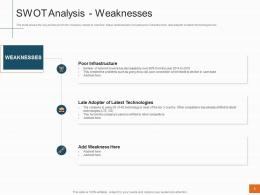 Swot Analysis Weaknesses Sales Profitability Decrease Telecom Company Ppt Gallery Visual Aids
