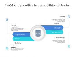 Swot Analysis With Internal And External Factors