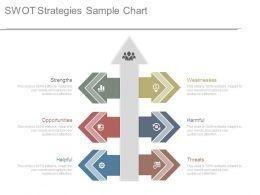 Swot Strategies Sample Chart