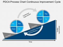 Sy PDCA Process Chart Continuous Improvement Cycle Flat Powerpoint Design
