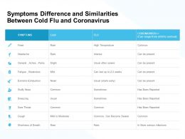 Symptoms Difference And Similarities Between Cold Flu And Coronavirus