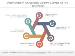 Synchronization Of Approach Diagram Example Of Ppt Presentation