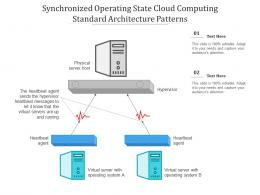 Synchronized Operating State Cloud Computing Ppt Powerpoint Slide