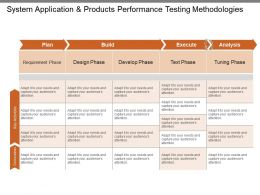 System Application And Products Performance Testing Methodologies Ppt Summary