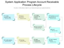 System Application Program Account Receivable Process Lifecycle
