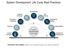 System Development Life Cycle Best Practices Ppt Background