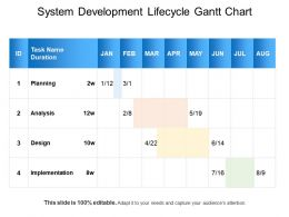 System Development Lifecycle Gantt Chart Ppt Inspiration