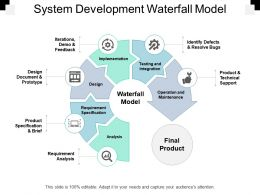 System Development Waterfall Model