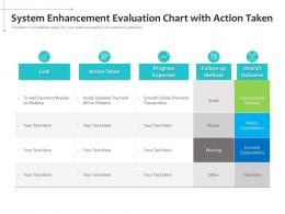 System Enhancement Evaluation Chart With Action Taken