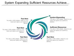 System Expanding Sufficient Resources Achieve High Customer Satisfaction