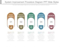 System Improvement Procedure Diagram Ppt Slide Styles