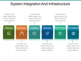 System Integration And Infrastructure Sample Of Ppt