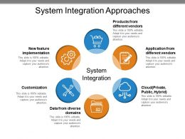 System Integration Approaches Example Of Ppt Presentation