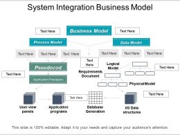 System Integration Business Model Sample Of Ppt Presentation