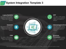 System Integration Legacy Systems Internal Applications Business Processes