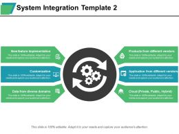System Integration New Feature Implementation Data From Diverse Domains