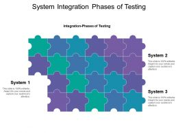 System Integration Phases Of Testing